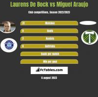 Laurens De Bock vs Miguel Araujo h2h player stats