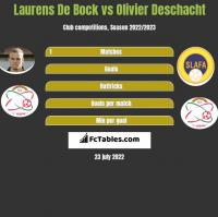 Laurens De Bock vs Olivier Deschacht h2h player stats