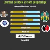 Laurens De Bock vs Tom Beugelsdijk h2h player stats