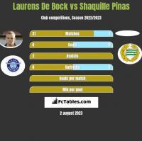 Laurens De Bock vs Shaquille Pinas h2h player stats