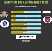 Laurens De Bock vs Jan Niklas Beste h2h player stats