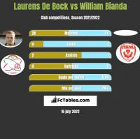 Laurens De Bock vs William Bianda h2h player stats