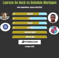 Laurens De Bock vs Dehninio Muringen h2h player stats