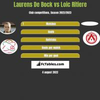 Laurens De Bock vs Loic Ritiere h2h player stats