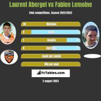 Laurent Abergel vs Fabien Lemoine h2h player stats