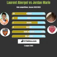 Laurent Abergel vs Jordan Marie h2h player stats