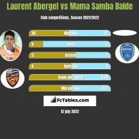 Laurent Abergel vs Mama Samba Balde h2h player stats