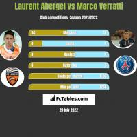 Laurent Abergel vs Marco Verratti h2h player stats