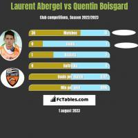 Laurent Abergel vs Quentin Boisgard h2h player stats