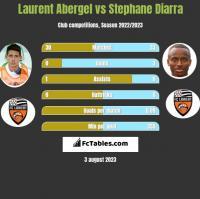 Laurent Abergel vs Stephane Diarra h2h player stats