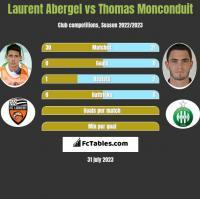 Laurent Abergel vs Thomas Monconduit h2h player stats