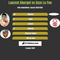 Laurent Abergel vs Enzo Le Fee h2h player stats