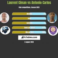 Laurent Ciman vs Antonio Carlos h2h player stats