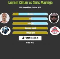 Laurent Ciman vs Chris Mavinga h2h player stats