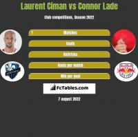 Laurent Ciman vs Connor Lade h2h player stats
