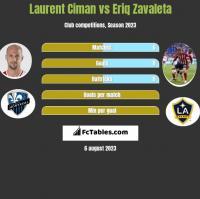Laurent Ciman vs Eriq Zavaleta h2h player stats