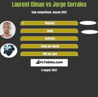 Laurent Ciman vs Jorge Corrales h2h player stats