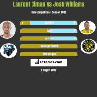 Laurent Ciman vs Josh Williams h2h player stats