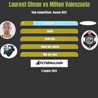 Laurent Ciman vs Milton Valenzuela h2h player stats