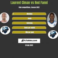 Laurent Ciman vs Rod Fanni h2h player stats