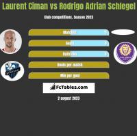 Laurent Ciman vs Rodrigo Adrian Schlegel h2h player stats