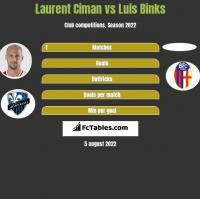 Laurent Ciman vs Luis Binks h2h player stats