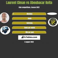 Laurent Ciman vs Aboubacar Keita h2h player stats