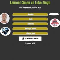 Laurent Ciman vs Luke Singh h2h player stats