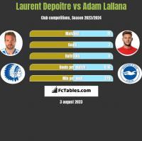 Laurent Depoitre vs Adam Lallana h2h player stats