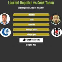 Laurent Depoitre vs Cenk Tosun h2h player stats