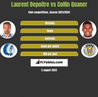 Laurent Depoitre vs Collin Quaner h2h player stats