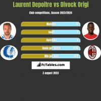 Laurent Depoitre vs Divock Origi h2h player stats