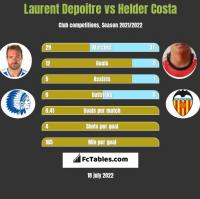 Laurent Depoitre vs Helder Costa h2h player stats
