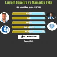 Laurent Depoitre vs Mamadou Sylla h2h player stats
