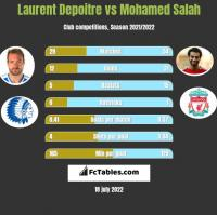 Laurent Depoitre vs Mohamed Salah h2h player stats