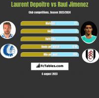 Laurent Depoitre vs Raul Jimenez h2h player stats