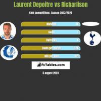 Laurent Depoitre vs Richarlison h2h player stats