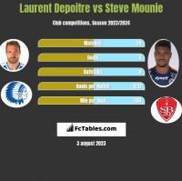 Laurent Depoitre vs Steve Mounie h2h player stats