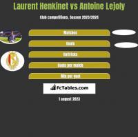 Laurent Henkinet vs Antoine Lejoly h2h player stats