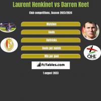 Laurent Henkinet vs Darren Keet h2h player stats