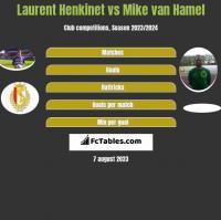 Laurent Henkinet vs Mike van Hamel h2h player stats