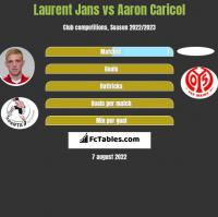Laurent Jans vs Aaron Caricol h2h player stats