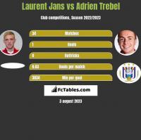 Laurent Jans vs Adrien Trebel h2h player stats