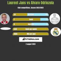 Laurent Jans vs Alvaro Odriozola h2h player stats