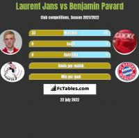 Laurent Jans vs Benjamin Pavard h2h player stats