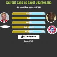 Laurent Jans vs Dayot Upamecano h2h player stats