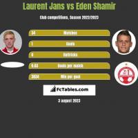 Laurent Jans vs Eden Shamir h2h player stats
