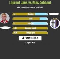 Laurent Jans vs Elias Cobbaut h2h player stats