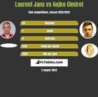 Laurent Jans vs Gojko Cimirot h2h player stats