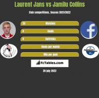 Laurent Jans vs Jamilu Collins h2h player stats